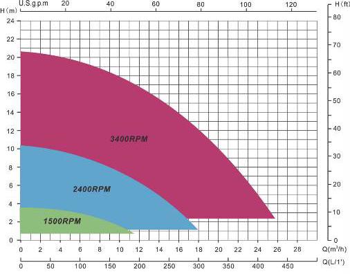 Courbes E-Power Vitesse Variable
